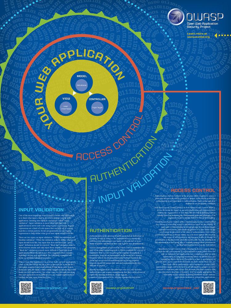 OWASP Poster